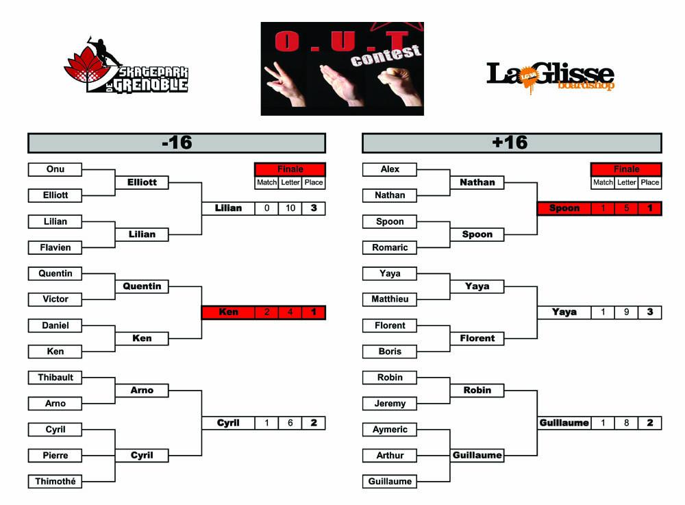 OUT contest 2009 résultats Skatepark de Grenoble